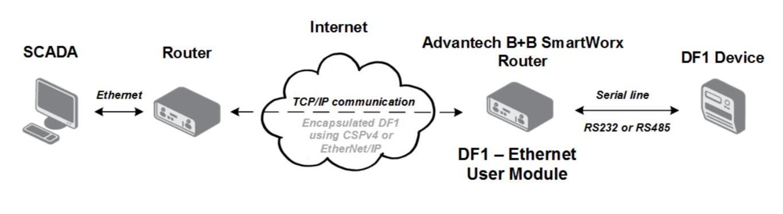 Communication Scheme of DF1 to Ethernet/IP User Module