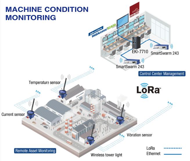 lora machine condition monitoring
