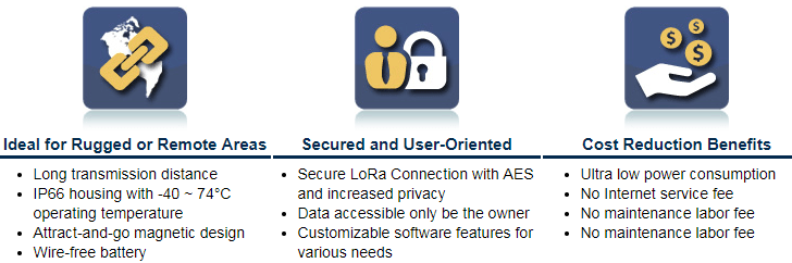 lora products highlights