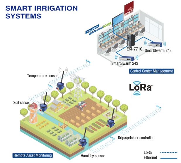 lora smart irrigation